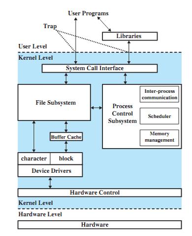 traditional-unix-kernel