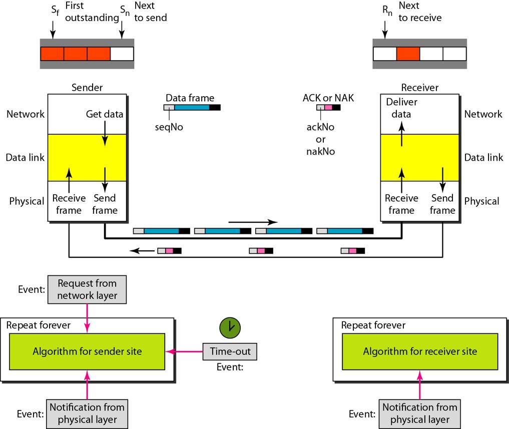 design-of-selective-repeat-arq