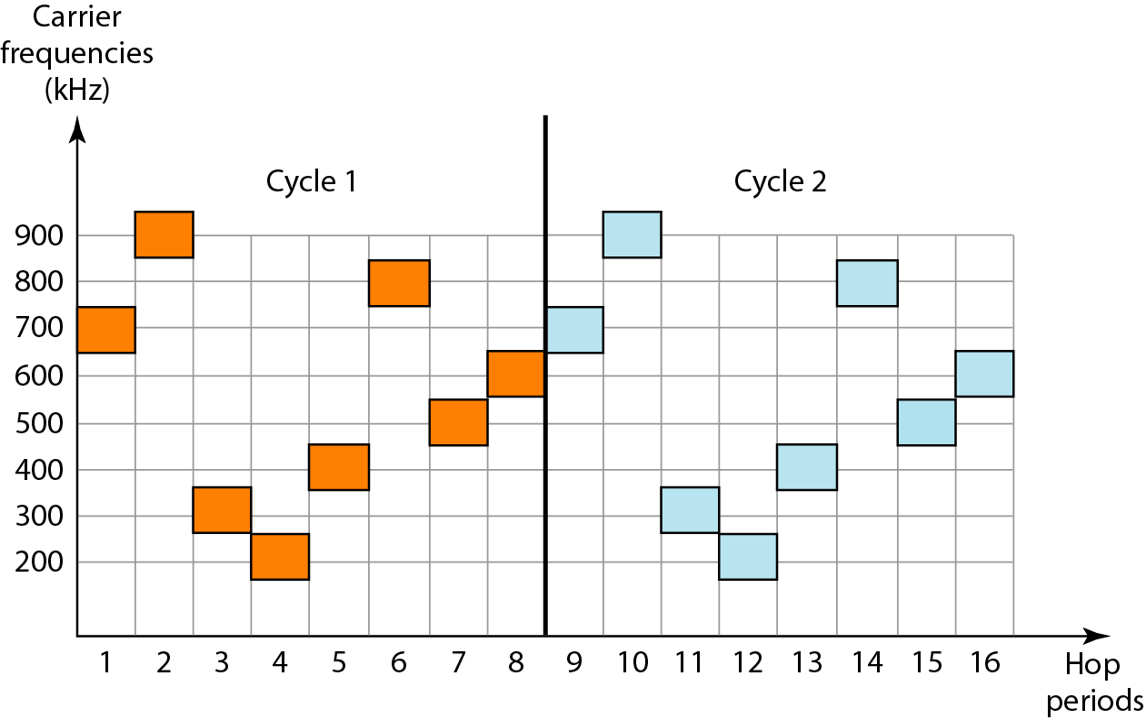 fhss-cycles