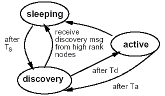geo-adaptive-fidelity