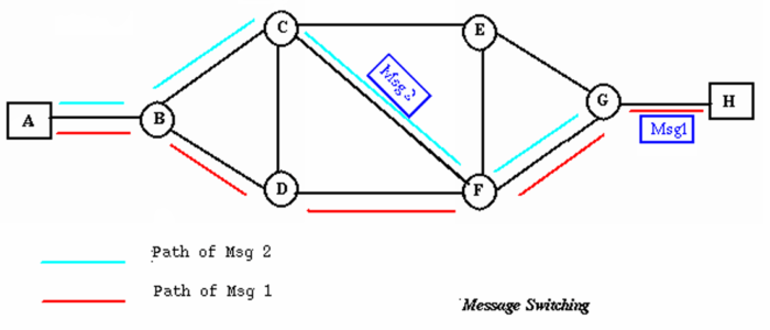 message-switching