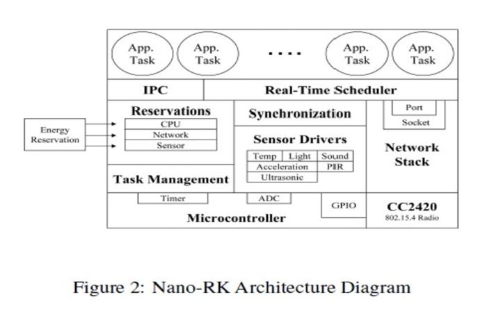 nano-rk-architecture-diagram