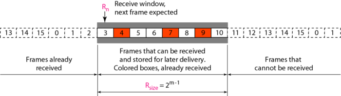 receive-window-selective-repeat-arq