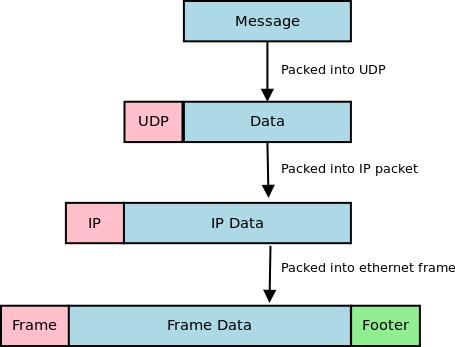 UDP Programming in Java For Beginners - CodeSamplez