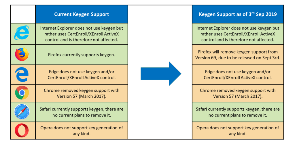keygen supported browsers