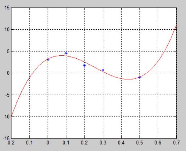 Аппроксимация в Matlab