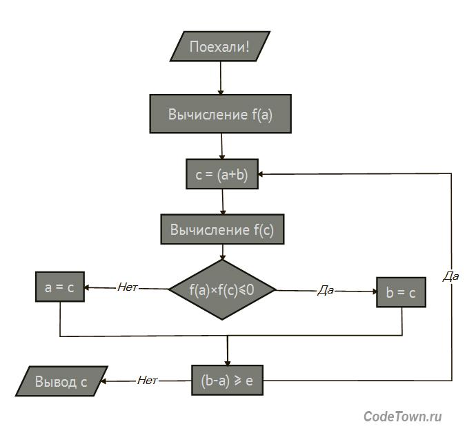 Метод половинного деления