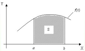 Геометрический смысл интегрирования