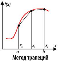 Метод трапеций