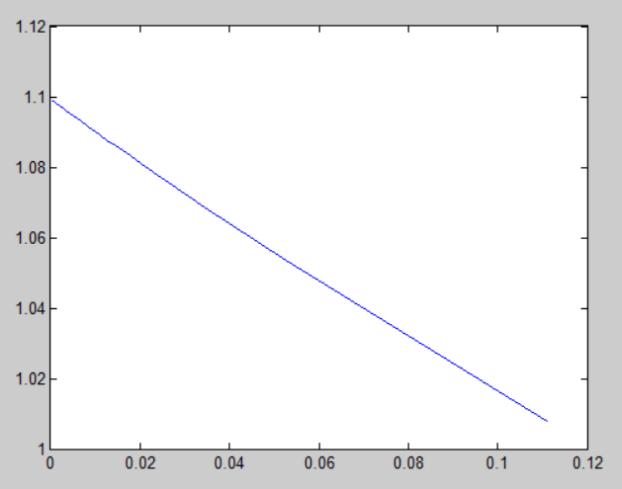 Погрешность метода 1 порядка