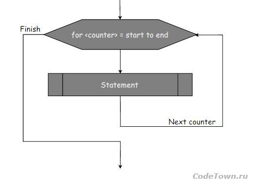 Блок схема цикла for