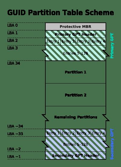 Схема GPT