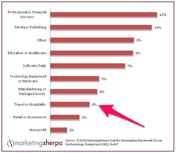 Conversion rate across various industries by MarketingSherpa