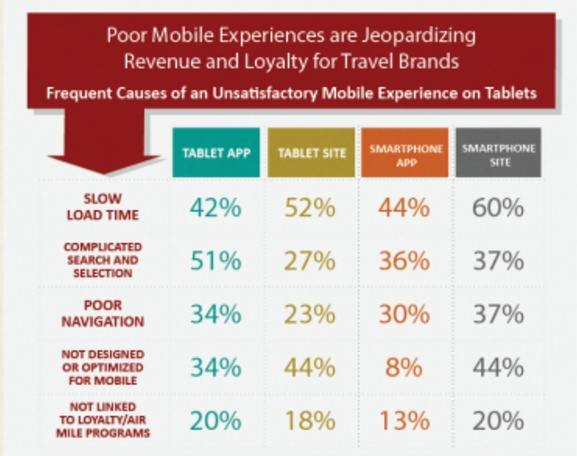 causes of unsatisfactory mobile expereince when browsing websites