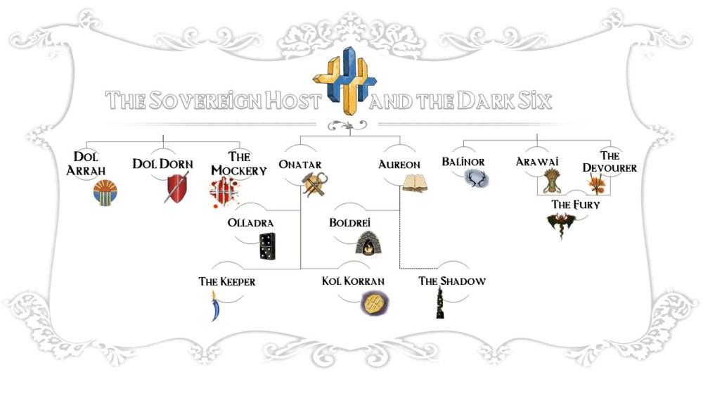 Eberron - Sovereign Host