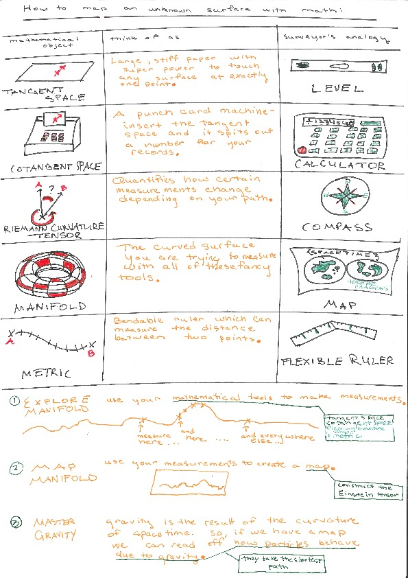 gr visual summary