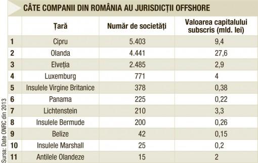 nr-companii-offshore