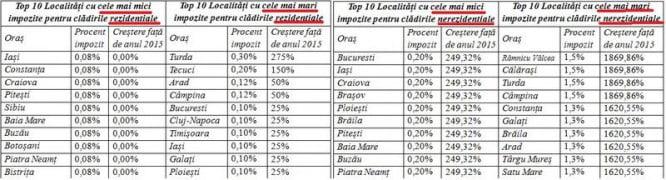 top-impozit-cladiri-2015