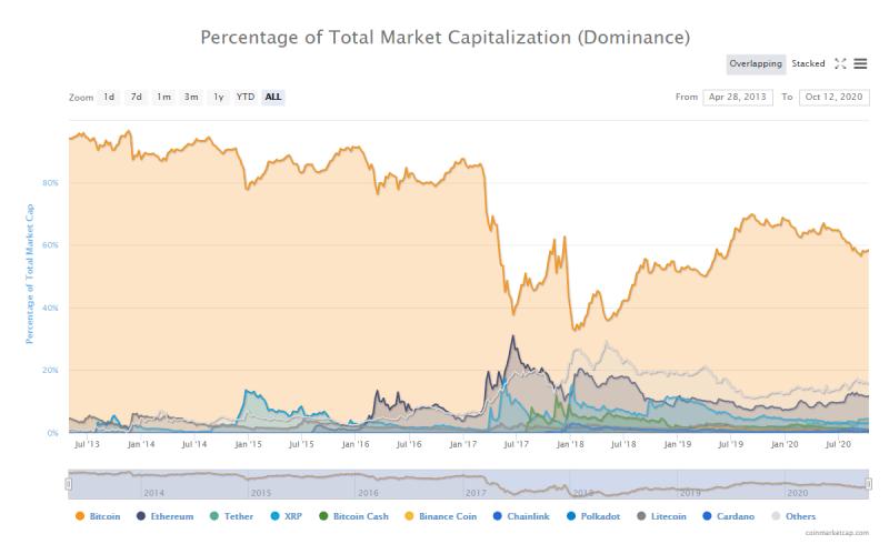 Ánalisis Bitcoin + Monero