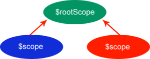 $rootscope
