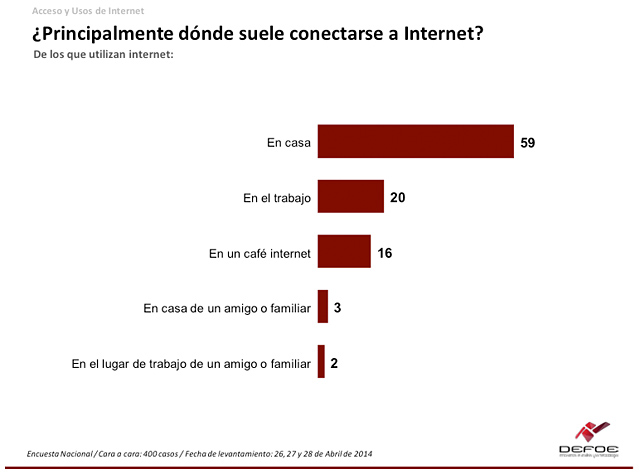 Internet-México-3