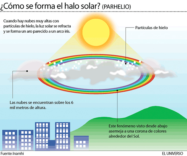Sol-halo-3