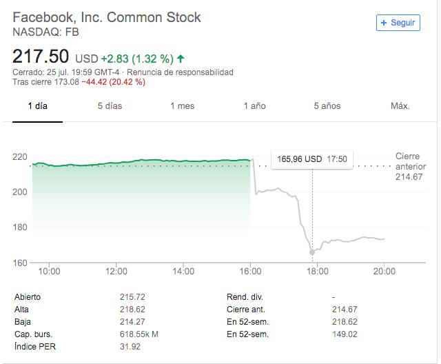 Hito histórico: Facebook pierde 124.000 millones de dólares