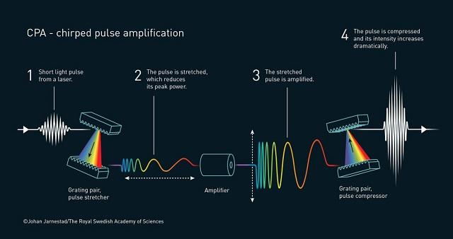 Nobel de Física 2018 por trabajos en tecnología laser