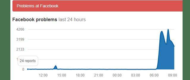 Facebook se cayó a nivel mundial esta mañana