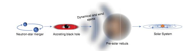 Sistema Solar, Estrella Neutrones, Metales, Elementos