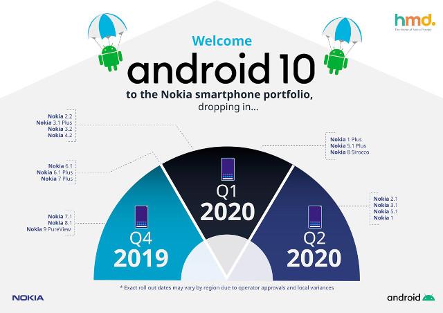 nokia-android-10 actualizaciones Fechas.jpg