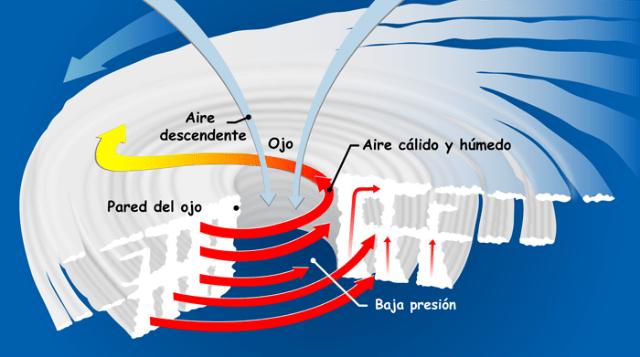 Animación de un huracán partido a la mitad cómo se forman los huracanes