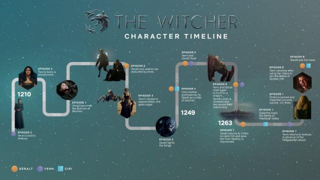 Línea del tiempo the Witcher