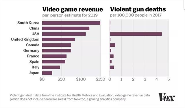 Tiroteos en relación a la venta de videojuegos en el mundo