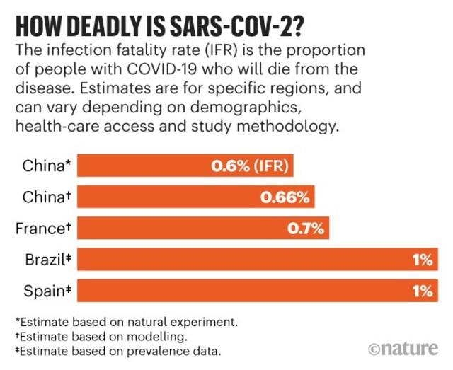 Gráfica Coronavirus COVID 19 Letalidad Mortalidad