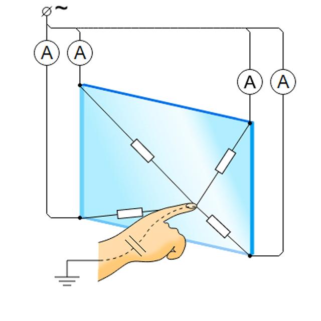 La pantalla capacitiva y el principio de su funcionamiento