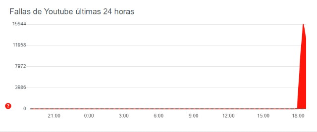 YouTube Caído hoy