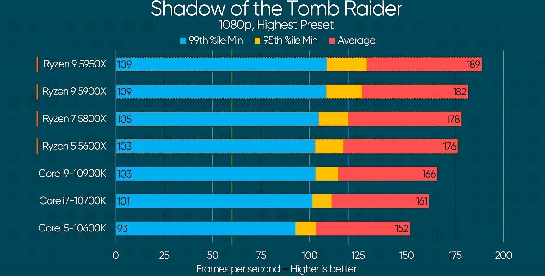 ryzen 5000 shadow of the tomb raider benchmark