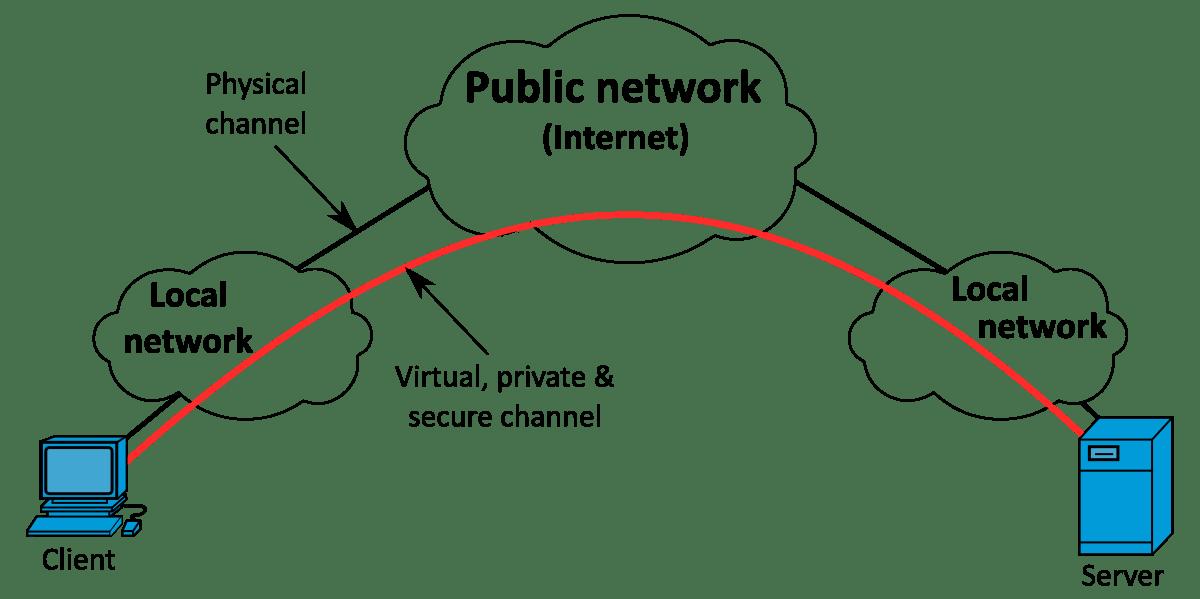 funcionamiento de una VPN