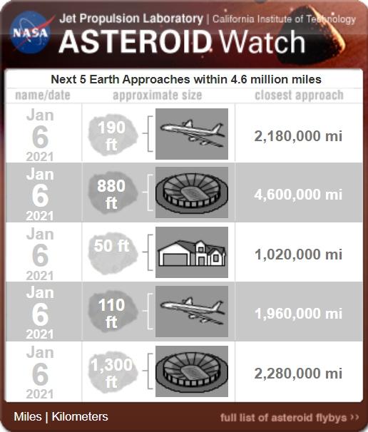 Asteroide de tamaño de la Torre Eiffel pasará cerca de la Tierra