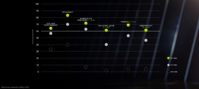 NVIDIA presenta la GeForce RTX 3060