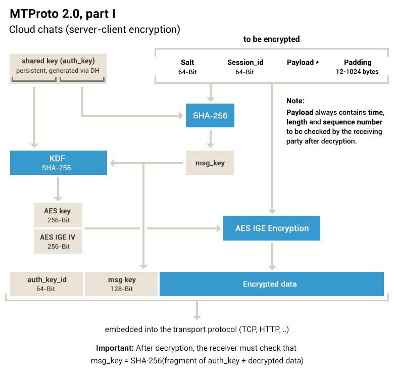 Telegram encriptación