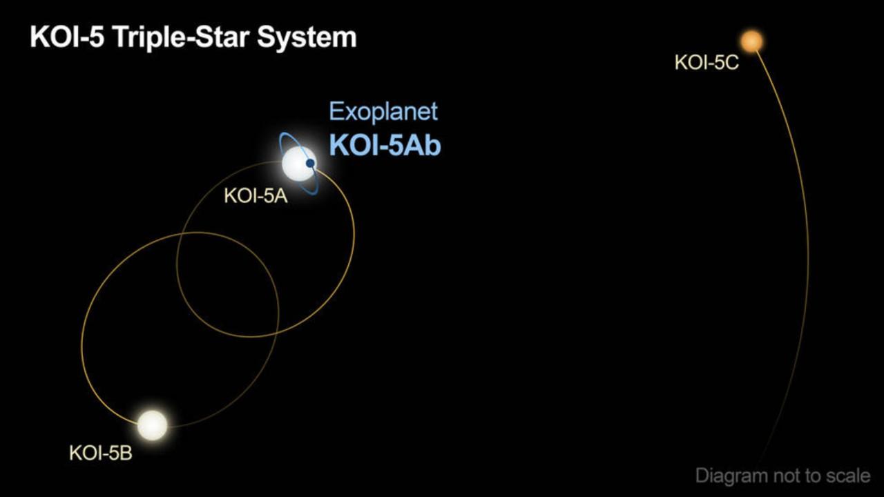 NASA: Investigación planetaria encuentra un planeta con tres estrellas