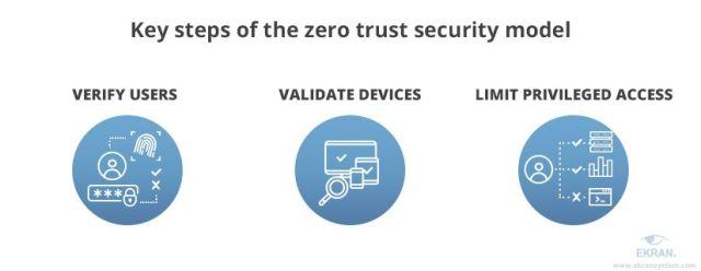 Así funciona el plan Zero Trust