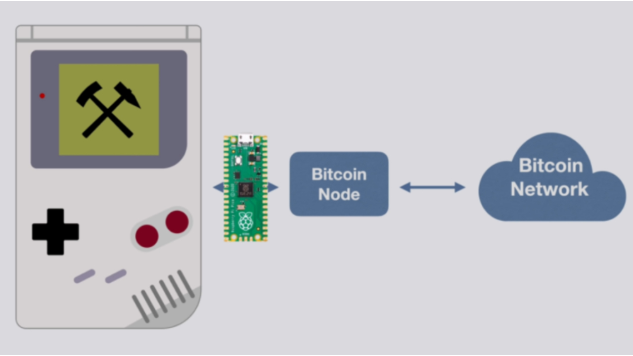 minar bitcoin criptomonedas game boy
