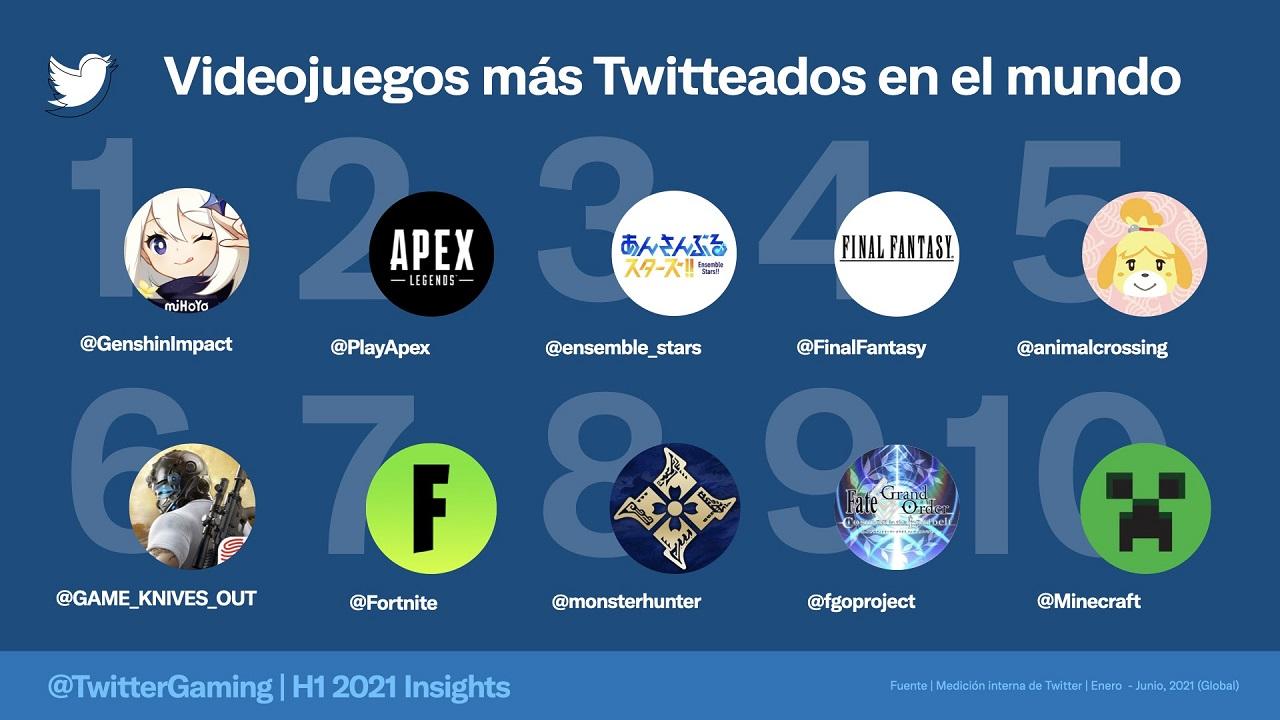 Videojuegos Más Populares Mundo Twitter 2021