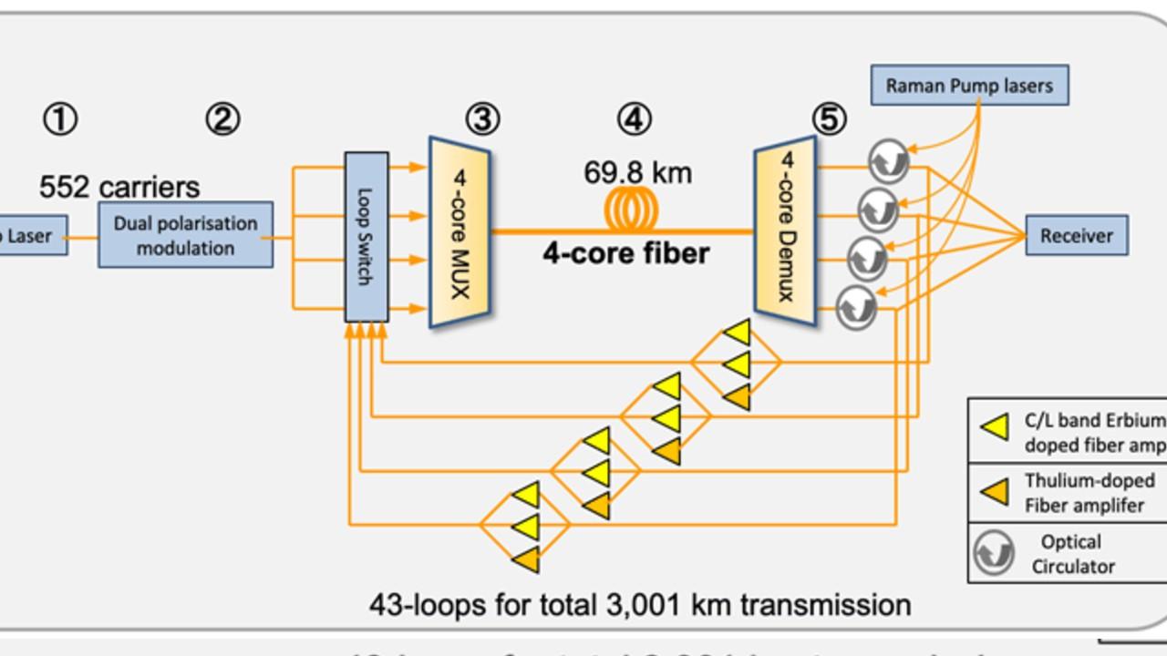 velocidad internet japon nuevo record mundial