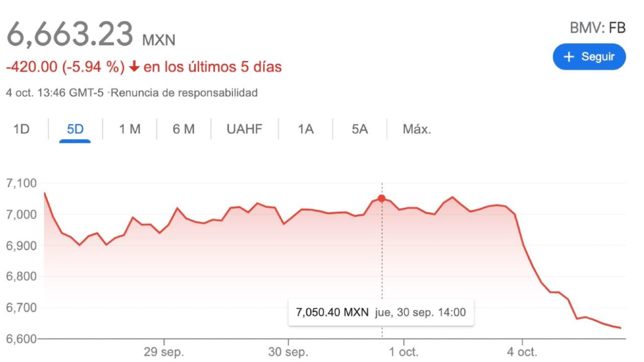 caida acciones de facebook mark zuckerberg 4 de octubre