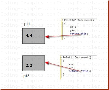 This Pointer Example