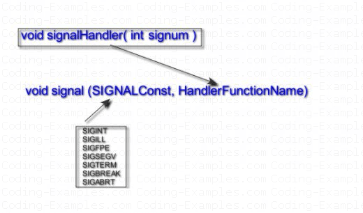 Signal and Handler function
